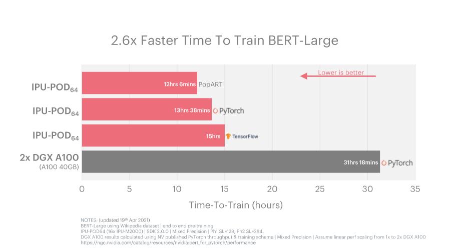 Graphcore_Bert-Large